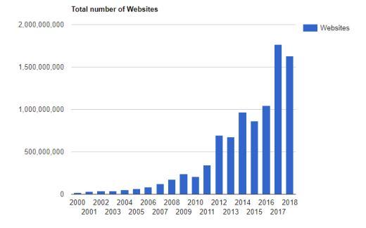internet history - total number of websites