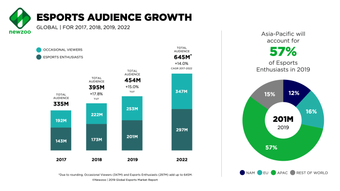 esports viewership 2019