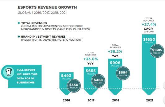 espors-revenue