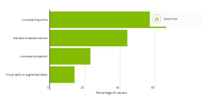 esports viewers behavior
