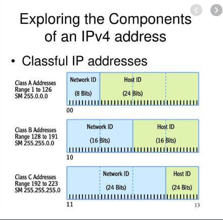 ipv4-components
