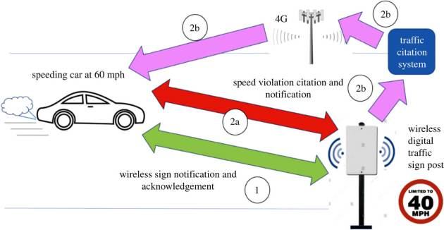 traffic_monitoring_with_mesh_network