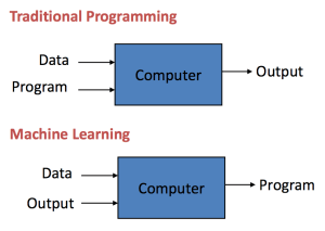 Traditional-Programming-vs-Machine-Learning