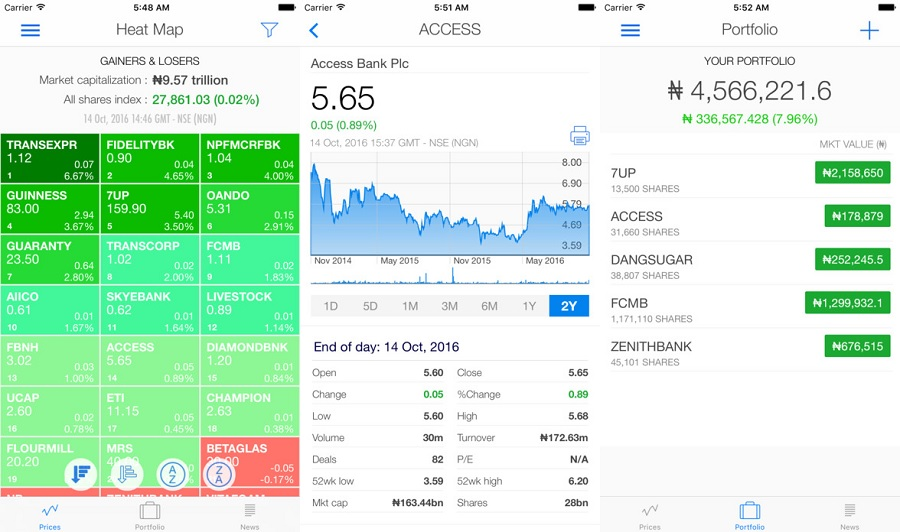 Download Yochaa App For Latest Nigerian Stock Gainers & Losers