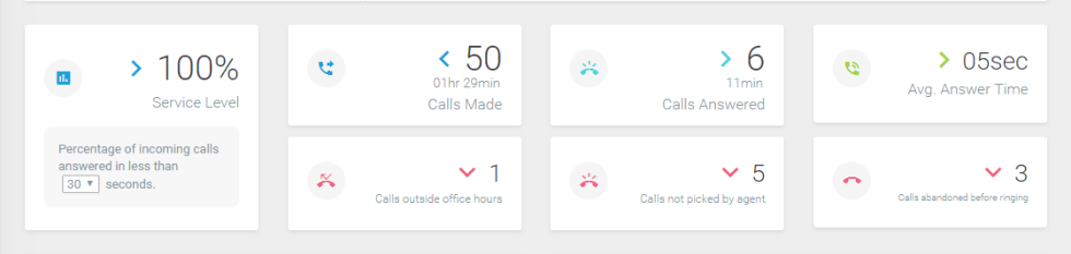 Know more about your Call Analytics Dashboard - JustCall