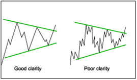 Chart Pattern results provide Clarity reports