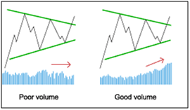 Chart Pattern results provide volume reports