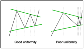 Chart Pattern results provide uniformity reports