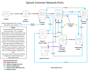 What are the ports that I need to open?  Question | Splunk Answers