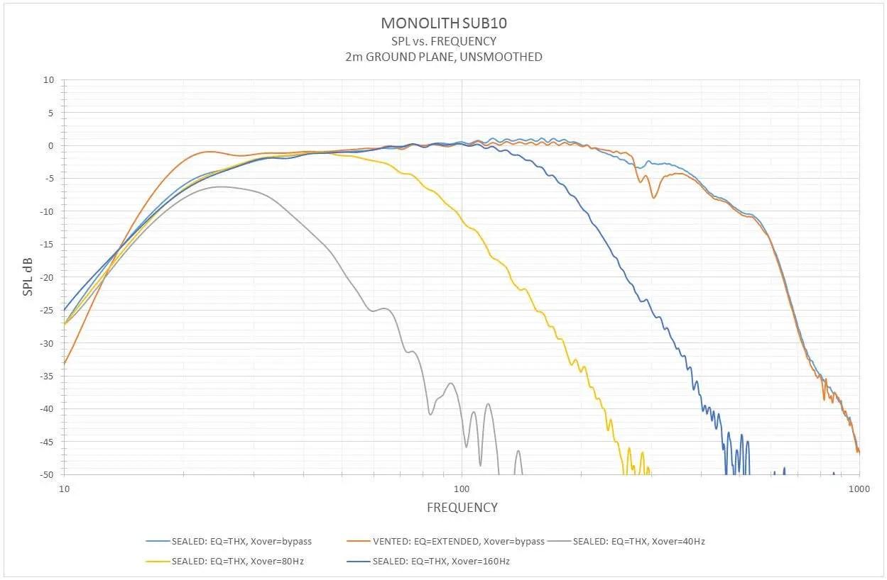 Monolith By Monoprice 10 Thx Select Certified 500 Watt