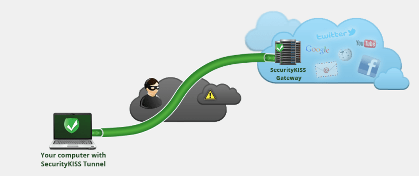 How does SecurityKISS tunnel work?