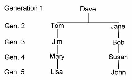 cousin_chart
