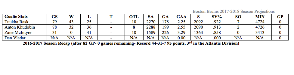 Numbers Game Boston Bruins 2017 2018 Projected Stats Down The Frozen River
