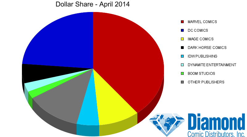 Diamond Comics Dollar Share Chart - April 2014