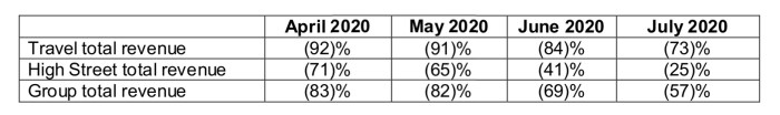 WHSmith - 2020 Trading Projections
