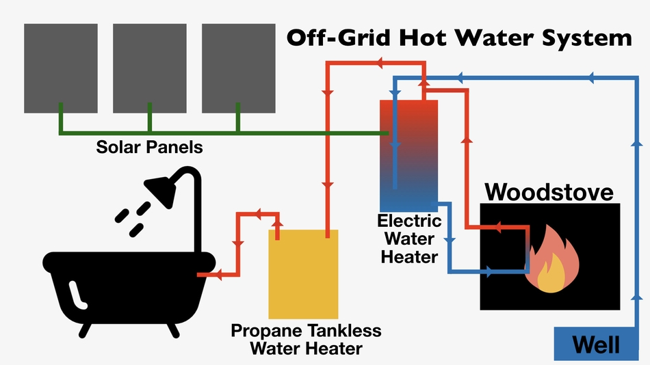 simple circuit diagram hot water the ultimate guide to off grid appliances down to earth homesteaders  ultimate guide to off grid appliances