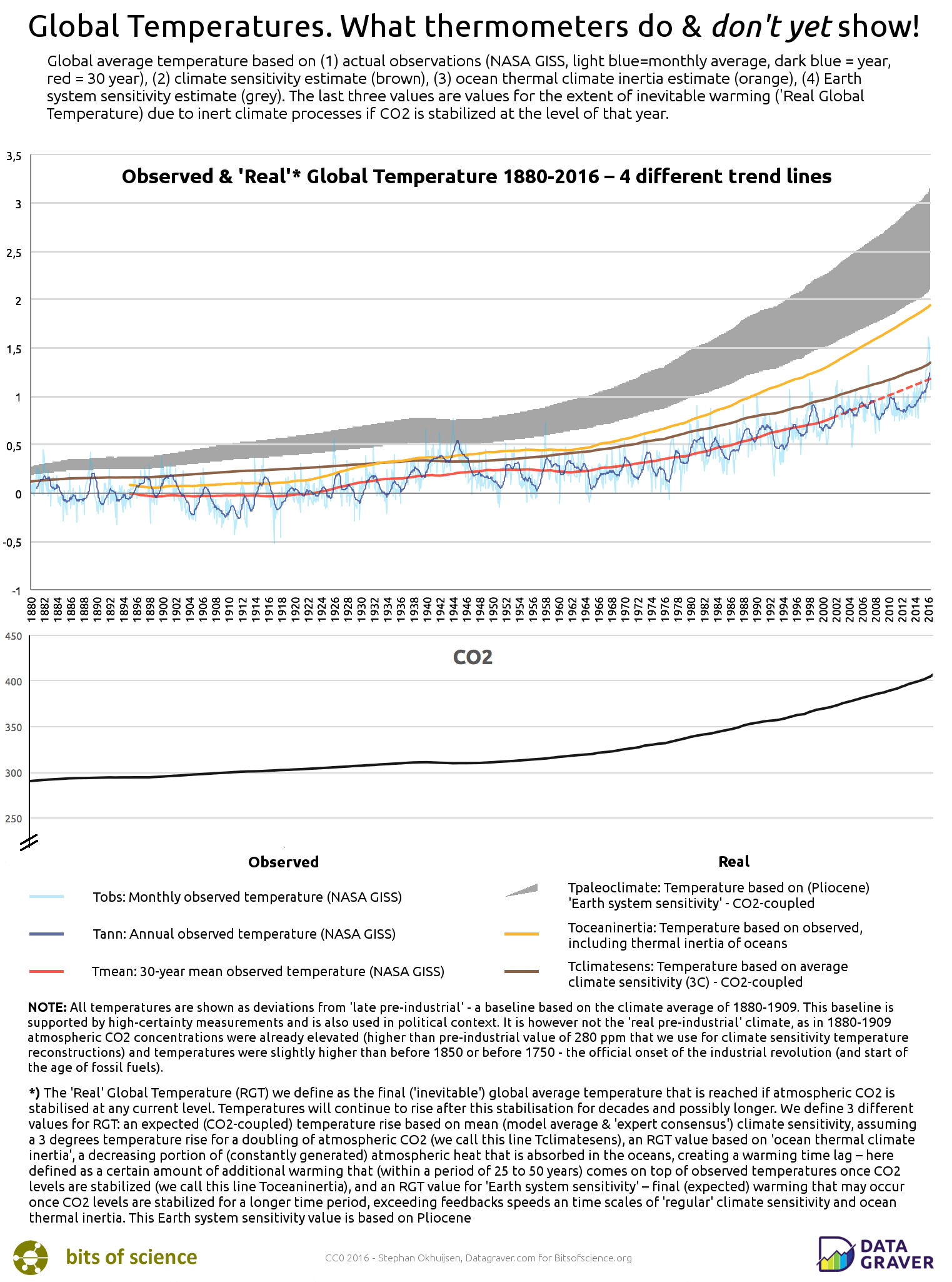 Real Global Temperature Graph