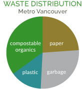 Waste distribution