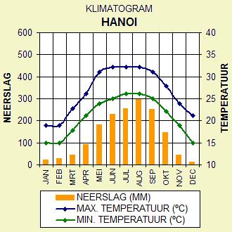 Klimaatgrafiek Hanoi