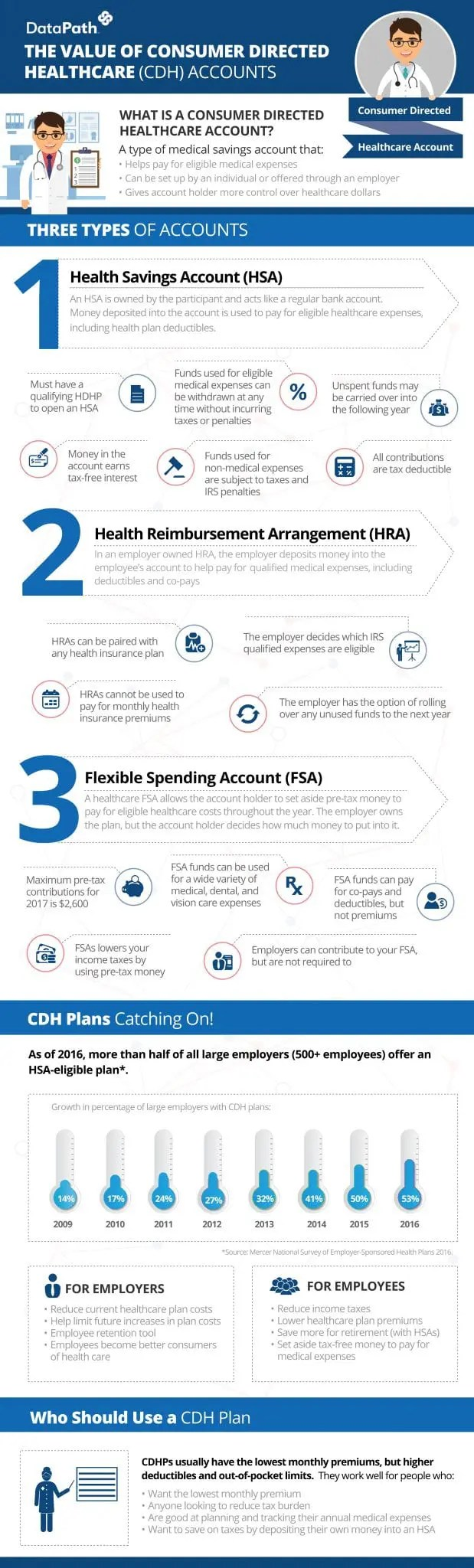 Consumer Directed Healthcare Account Infographic