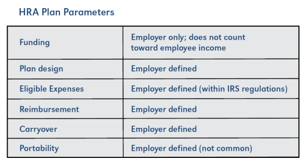 HRA Plan Parameters  Funding - Employer only; does not count toward employee income  Plan design - Employer defined  Eligible Expenses - Employer defined (within IRS regulations)  Reimbursement - Employer defined  Carryover - Employer defined  Portability - Employer defined
