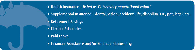 Top six desired benefits across all generations:   1. Health insurance 2. Supplemental insurance 3. Retirement savings 4. Flexible Schedules 5. Paid Leave 6. Financial Assistance and/or Financial counseling