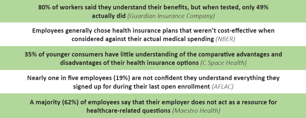 Numerous studies have found that serious healthcare education gaps exist in the United States.  80% of workers said they understand their benefits, but when tested, only 49% actually did (Guardian Insurance Company) Employees generally chose health insurance plans that weren't cost-effective when considered against their actual medical spending (NBER) 35% of younger consumers have little understanding of the comparative advantages and disadvantages of their health insurance options (C Space Health) Nearly one in five employees (19%) are not confident they understand everything they signed up for during their last open enrollment (AFLAC) A majority (62%) of employees say that their employer does not act as a resource for healthcare-related questions (Maestro Health)