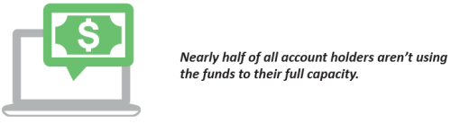 Nearly half of all account holders aren't using the funds to their full capacity.