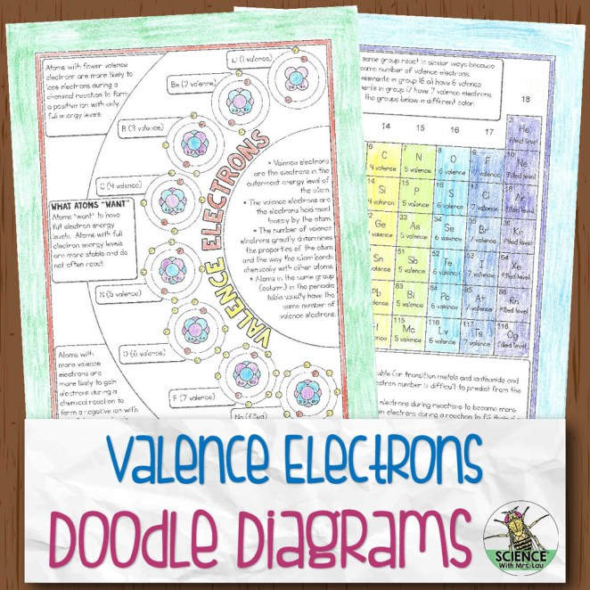 Valence Electrons Chemistry Doodle Diagram Notes