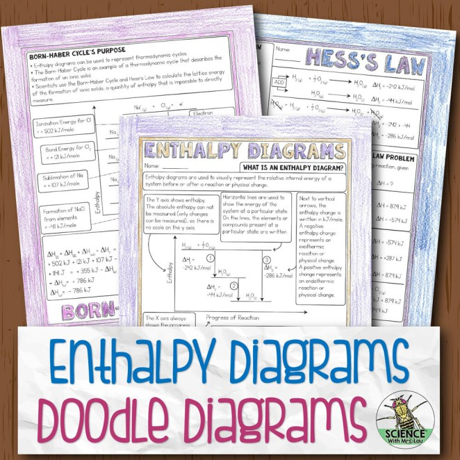 Enthalpy Diagrams Doodle Diagram Notes