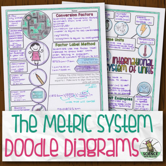 Metric System Doodle Diagrams