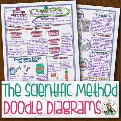 Scientific Method and Experiment Design Doodle Diagram