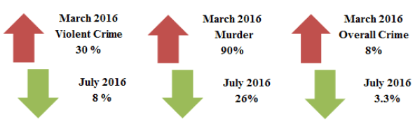 StatsGraphic