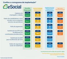 Informações sobre simplificação do eSocial