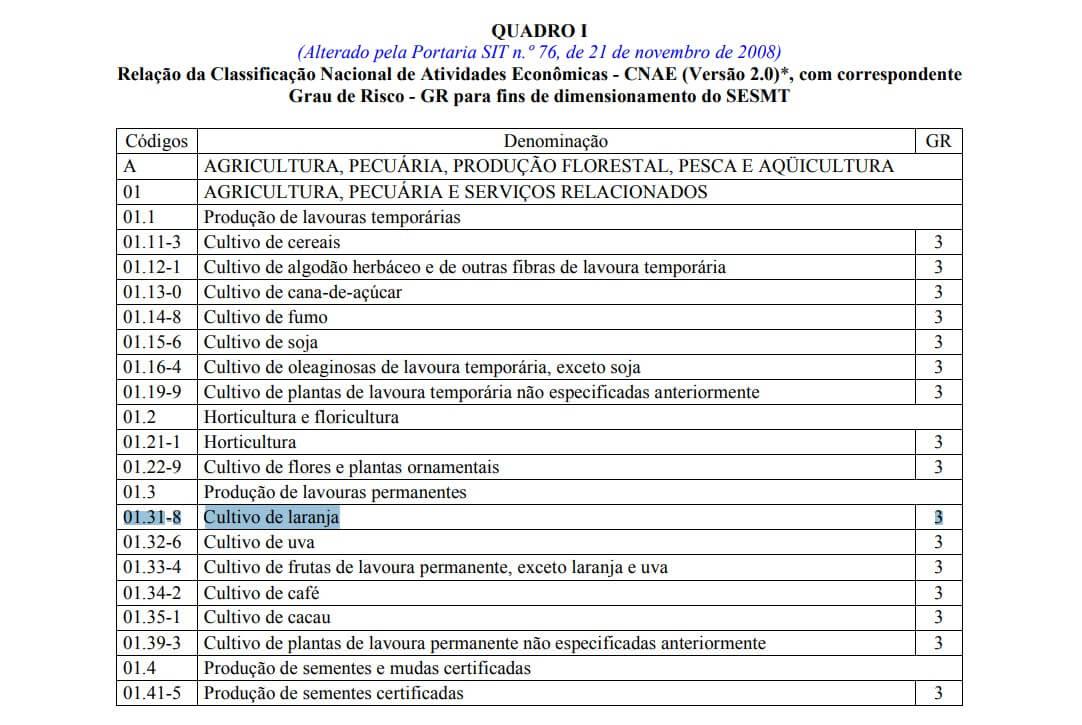 Quadro I - Da Norma Regulamentadora MTE nº. 04