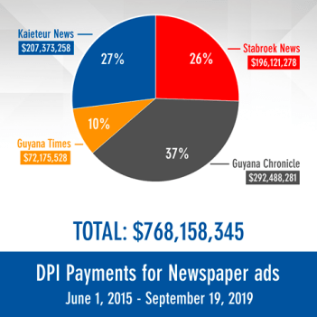 DPI payments for newspaper advertising 2015-2019