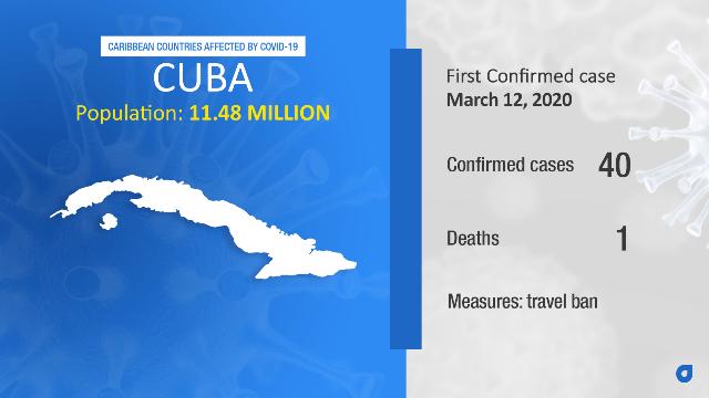 Coronavirus Stats Cuba