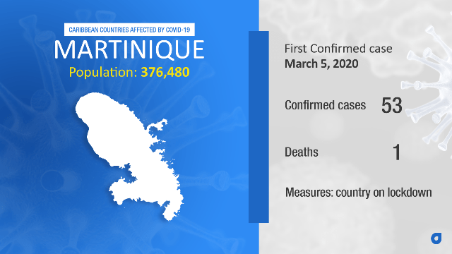 Coronavirus Stats Martinique
