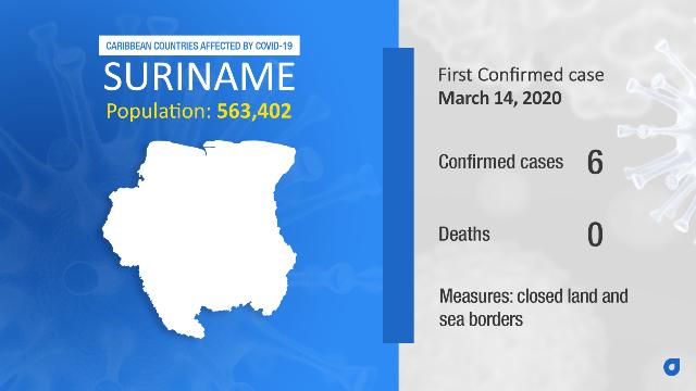 Coronavirus Stats Suriname