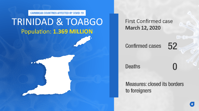 Coronavirus Stats Trinidad