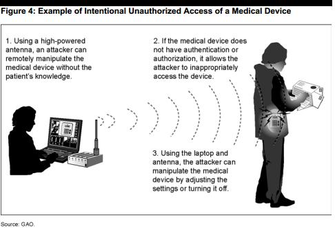Next Target for Hackers in 2019 Medical Data and Wireless Medical Devices