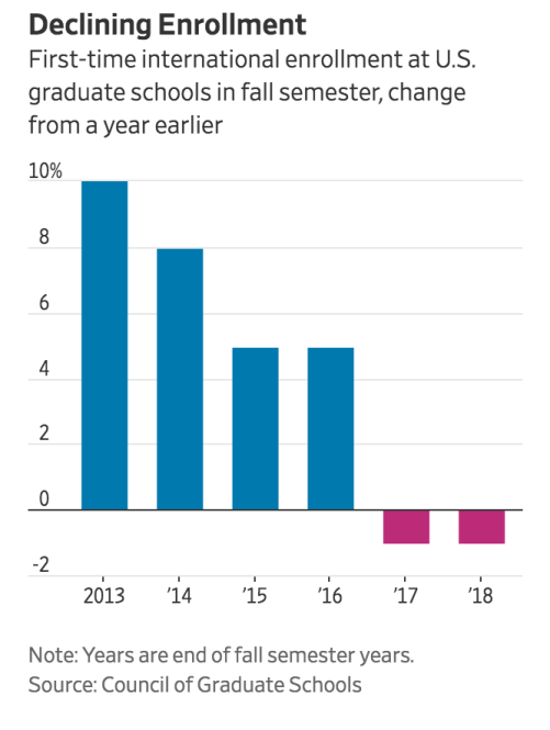 Fewer International Students Heading To The U.S. (#GotBitcoin?)