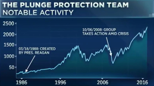 Trump Administration's 'Plunge Protection Team' Convened Amid Wall Street Rout (#GotBitcoin?)