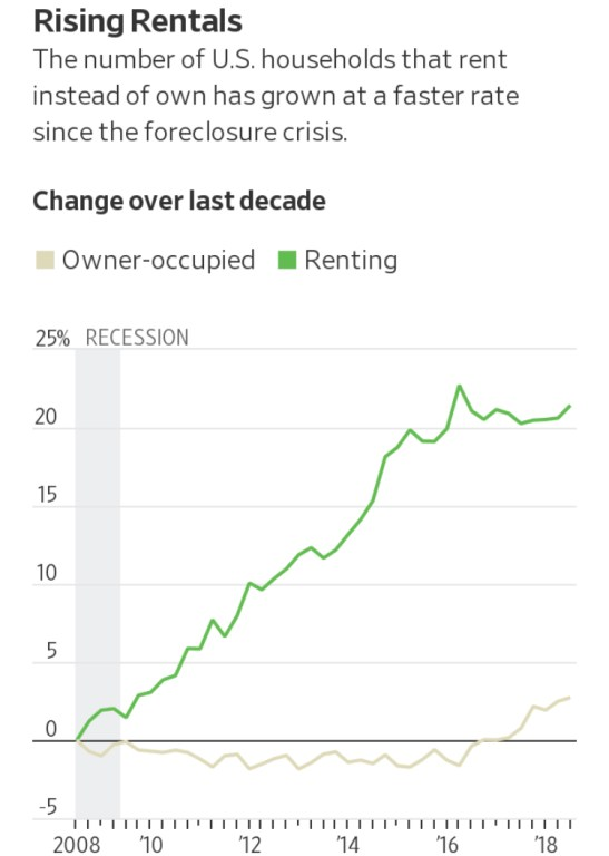 Smart Wall Street Money Builds Homes Only To Rent Them Out