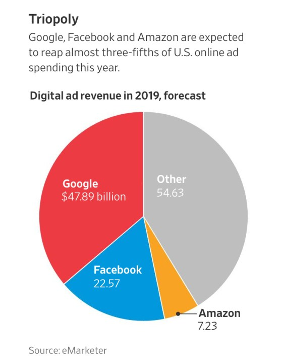 Ironically, Tech Titans Spend Ad Dollars On Traditional Advertising vs Digital Online Advertising (#GotBitcoin?)