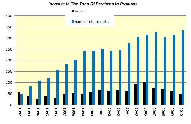 Parabens: A Cancer-Causing And DNA-Damaging Preservative Used In The Food And Cosmetic Industries (#GotBitcoin?)
