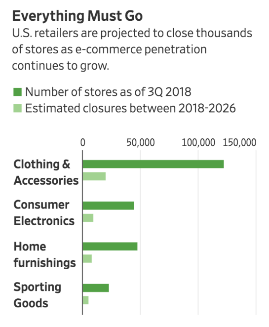 Excessive Number Of Mall Closures And Continued Slump In U.S. Manufacturing Spell Trouble For Economy (#GotBitcoin?)