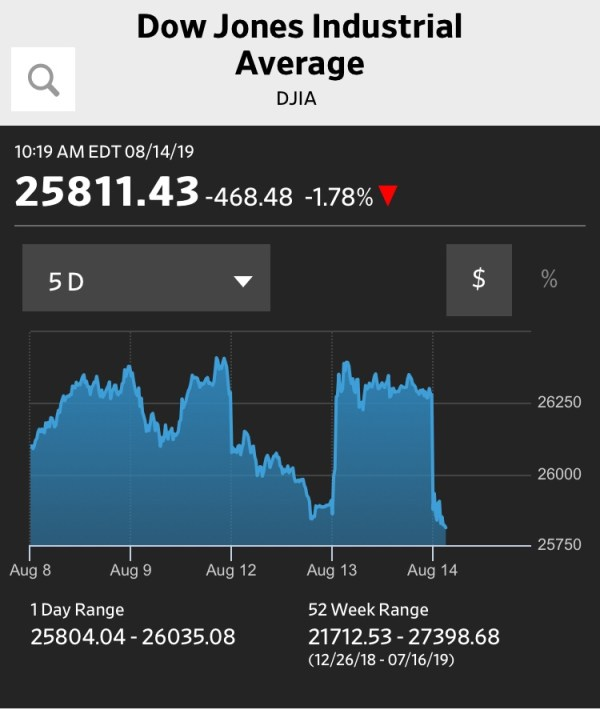 U.S. Stocks AND Treasuries Flash Recession/Depression Warning Signal (#GotBitcoin?)