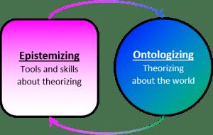 Ontologizing-epistemizing