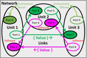 Emergic Network Example